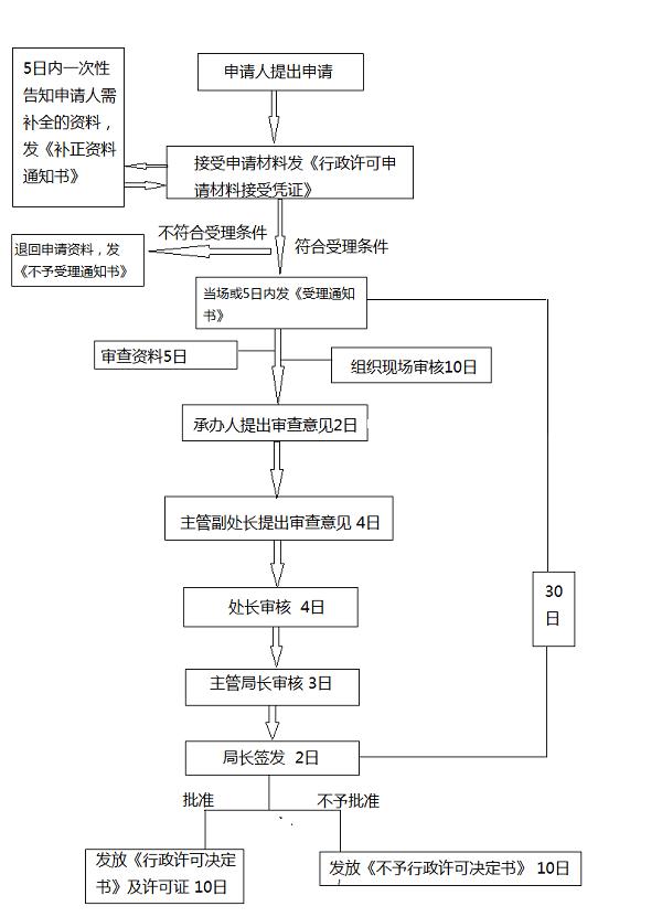 医疗器械许可证_中国医疗器械分类与审批流程,45天内完成全部审批-动脉网